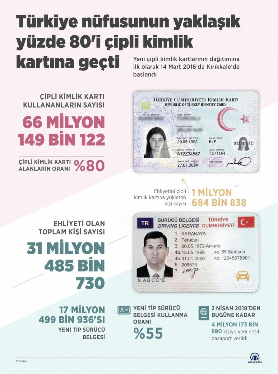 Türkiye de 31.4 milyon kişinin ehliyeti var #1