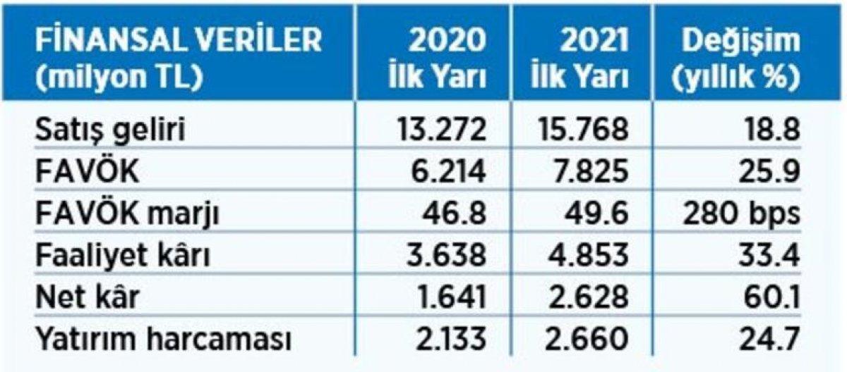 Türk Telekom CEO su Ümit Önal: Yatırımlarımız devam edecek #3