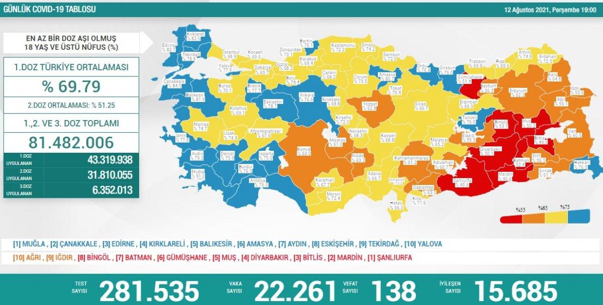 12 Ağustos Türkiye de koronavirüs tablosu #1
