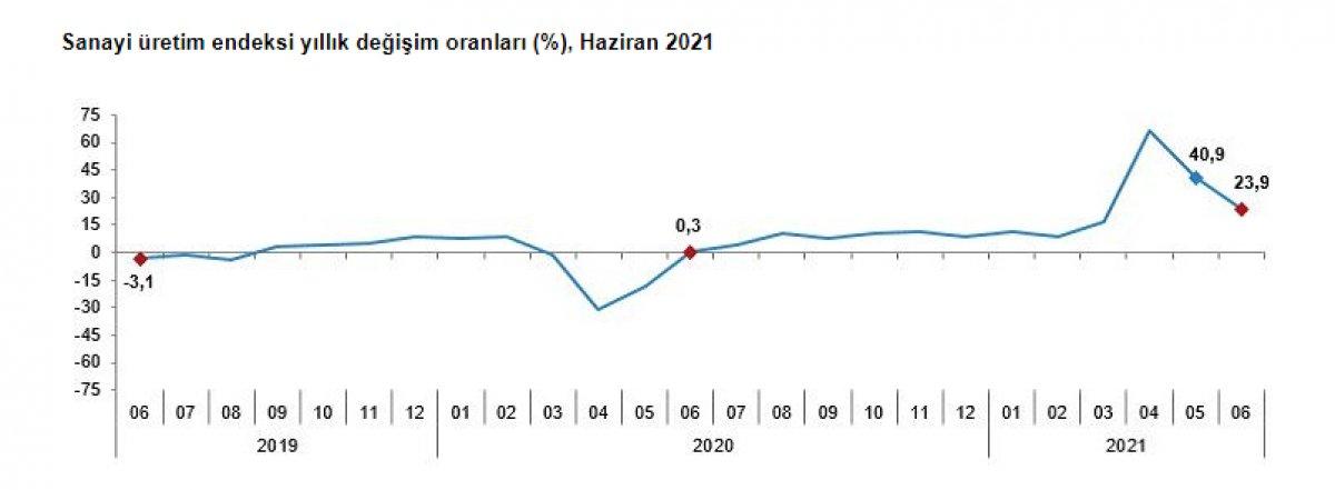 Sanayi üretimi yıllık yüzde 23,9 arttı #1