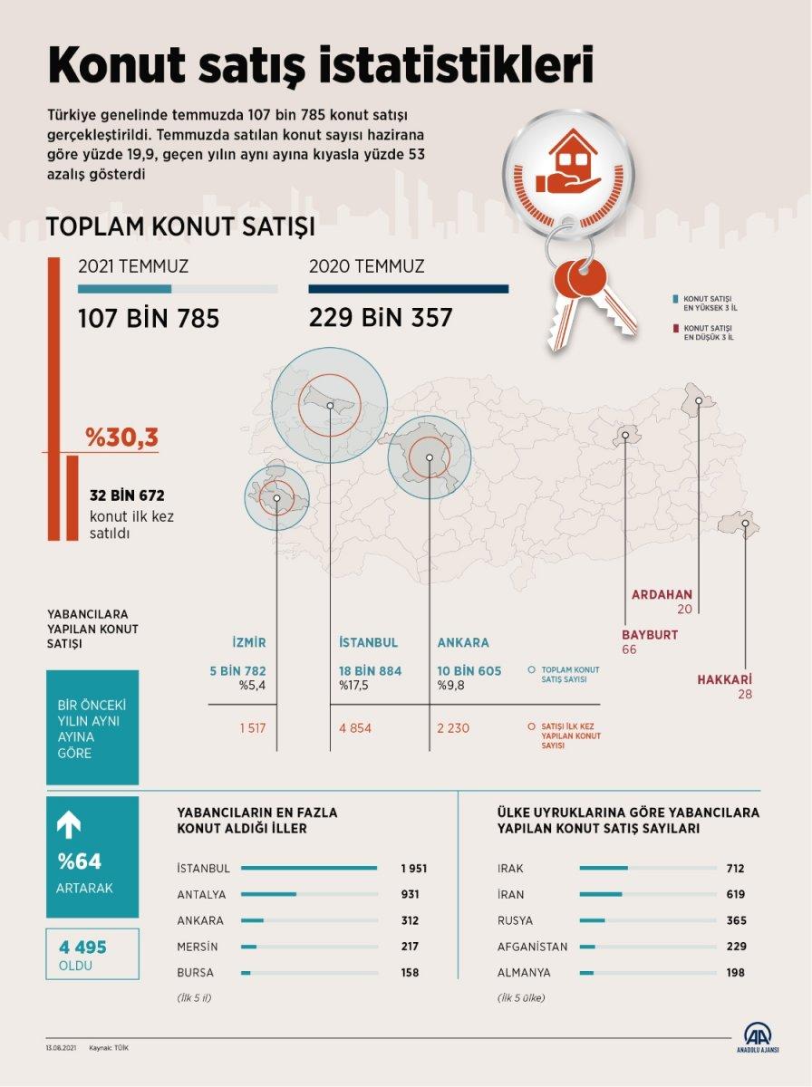 Temmuzda 107 bin 785 konut satıldı #2