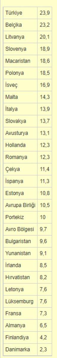 Türkiye sanayi üretiminde Avrupa yı geçti #3