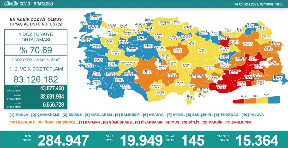14 Ağustos Türkiye de koronavirüs tablosu  #1
