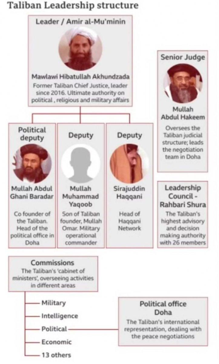 Taliban nedir, lideri kimdir? Taliban ne zaman ortaya çıktı, amacı nedir? İşte merak edilenler #6