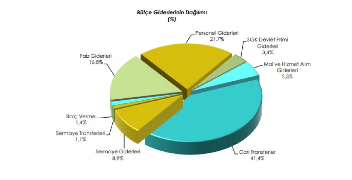 Bütçe uygulama sonuçları açıklandı #3