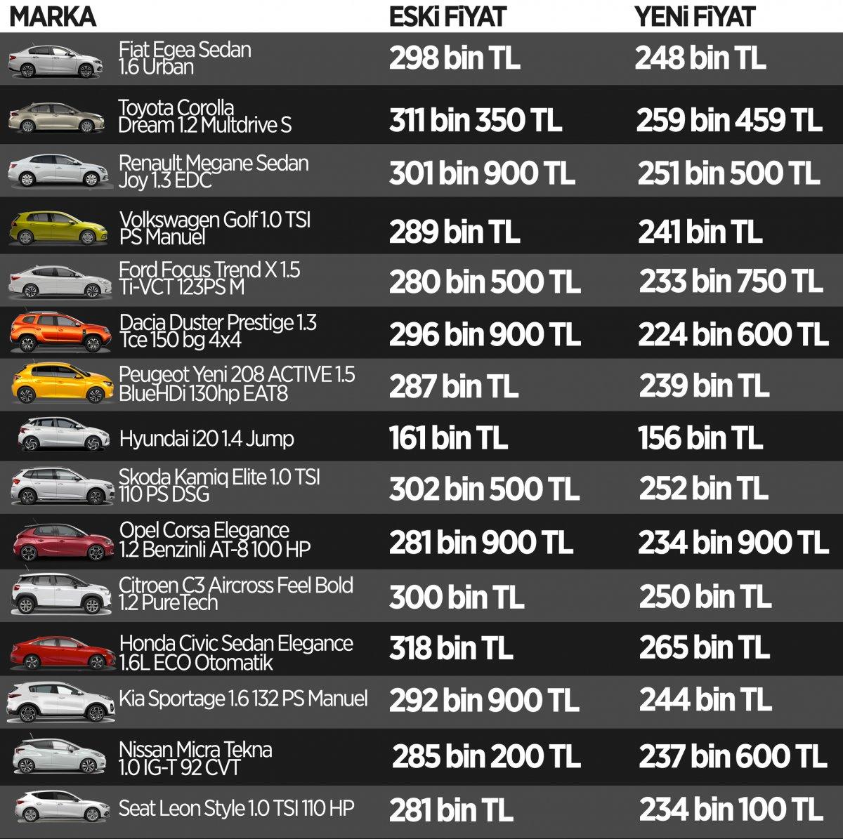 ÖTV indirimi sonrası fiyatları düşen otomobiller #5