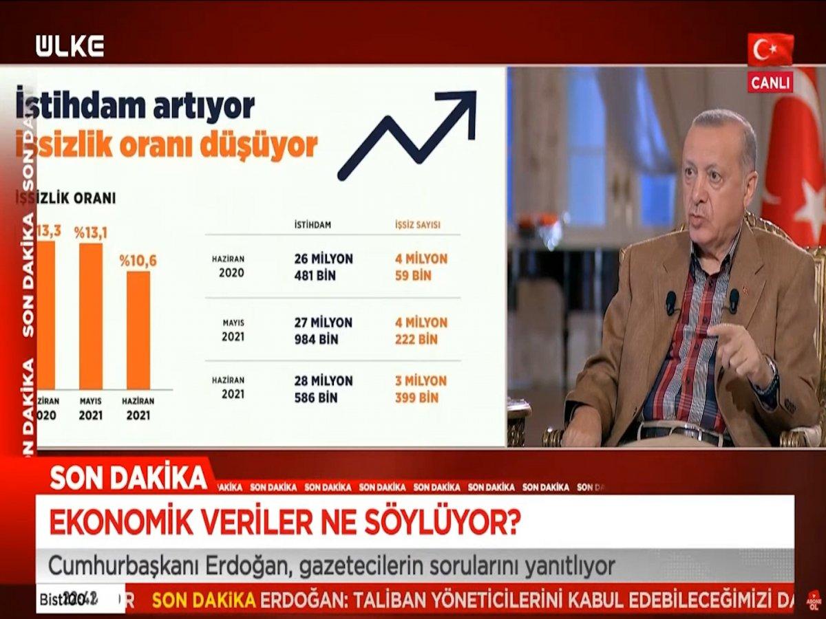 Erdoğan: Yıl sonu büyüme beklentimiz yüzde 5.8 in üzerinde #1