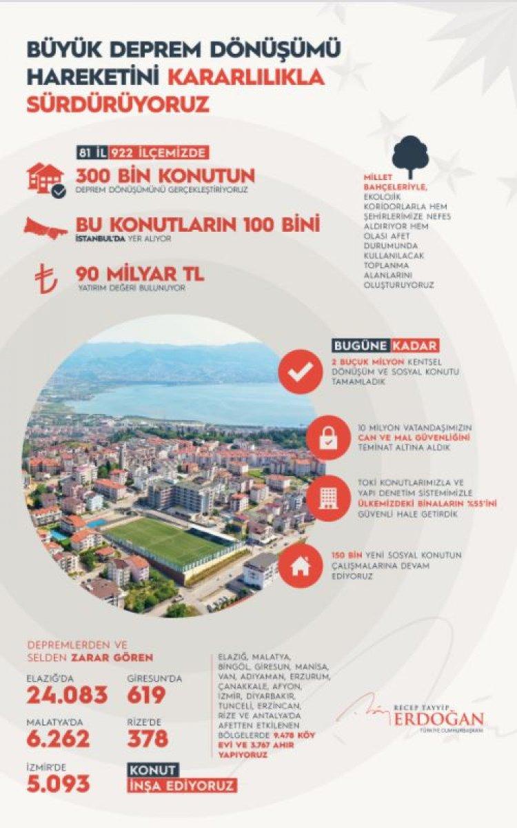 Cumhurbaşkanı Erdoğan dan kentsel dönüşüm mesajı #2