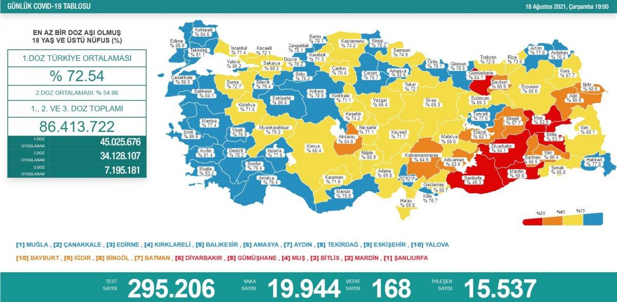 18 Ağustos Türkiye de koronavirüs tablosu  #1