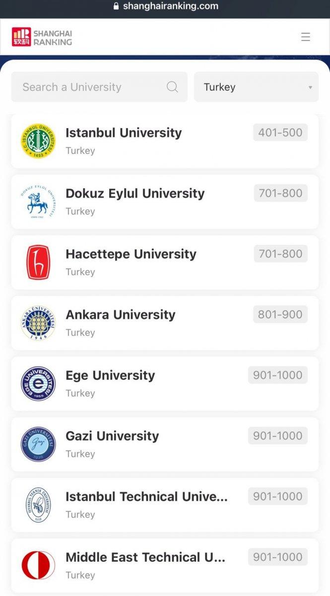 8 Türk üniversitesi ARWU listesinde #1