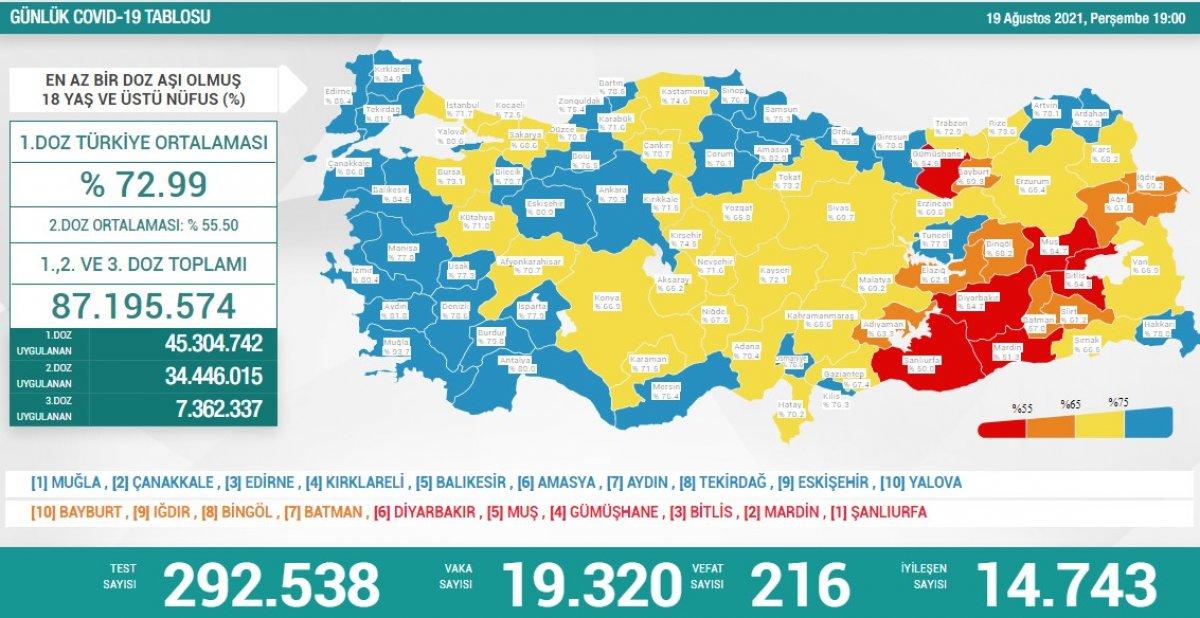19 Ağustos Türkiye de koronavirüs tablosu #1