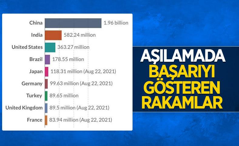 Türkiye, toplam doz sayısında dünyada 7'inci sırada