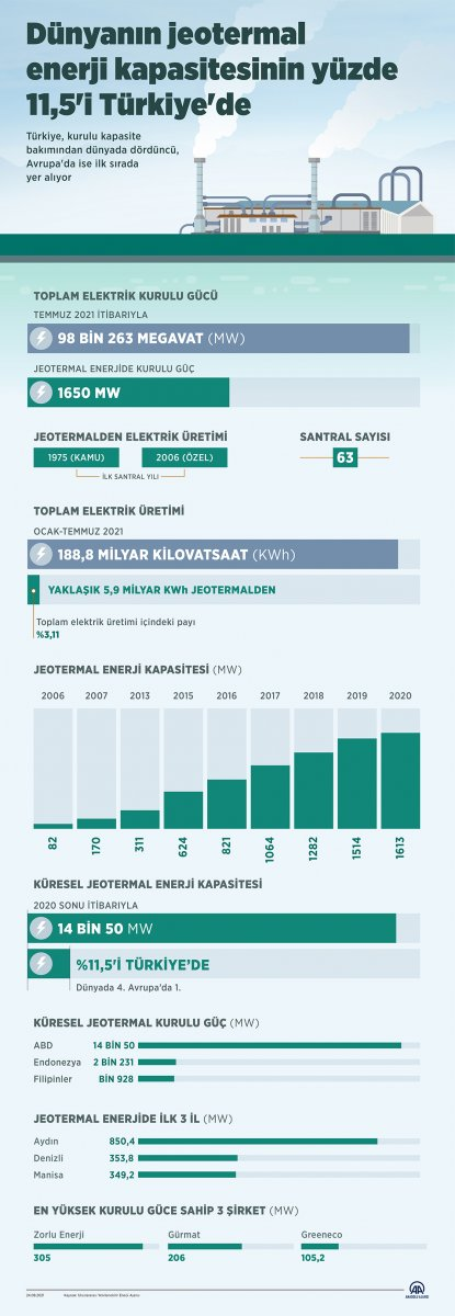Jeotermal enerjide Avrupa lideriyiz