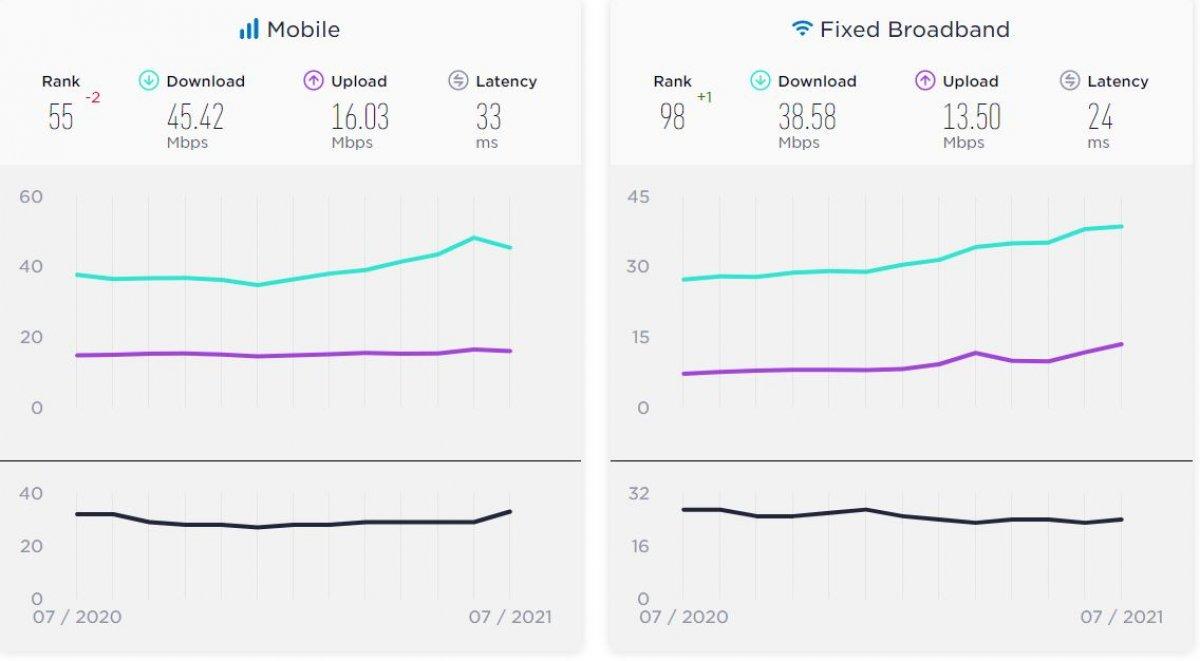En hızlı internet kullanan ülkeler açıklandı #3