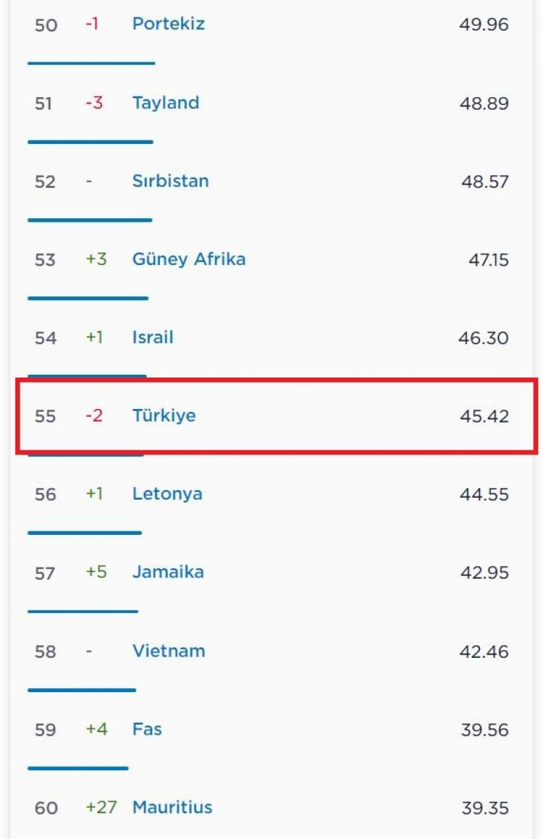En hızlı internet kullanan ülkeler açıklandı #4