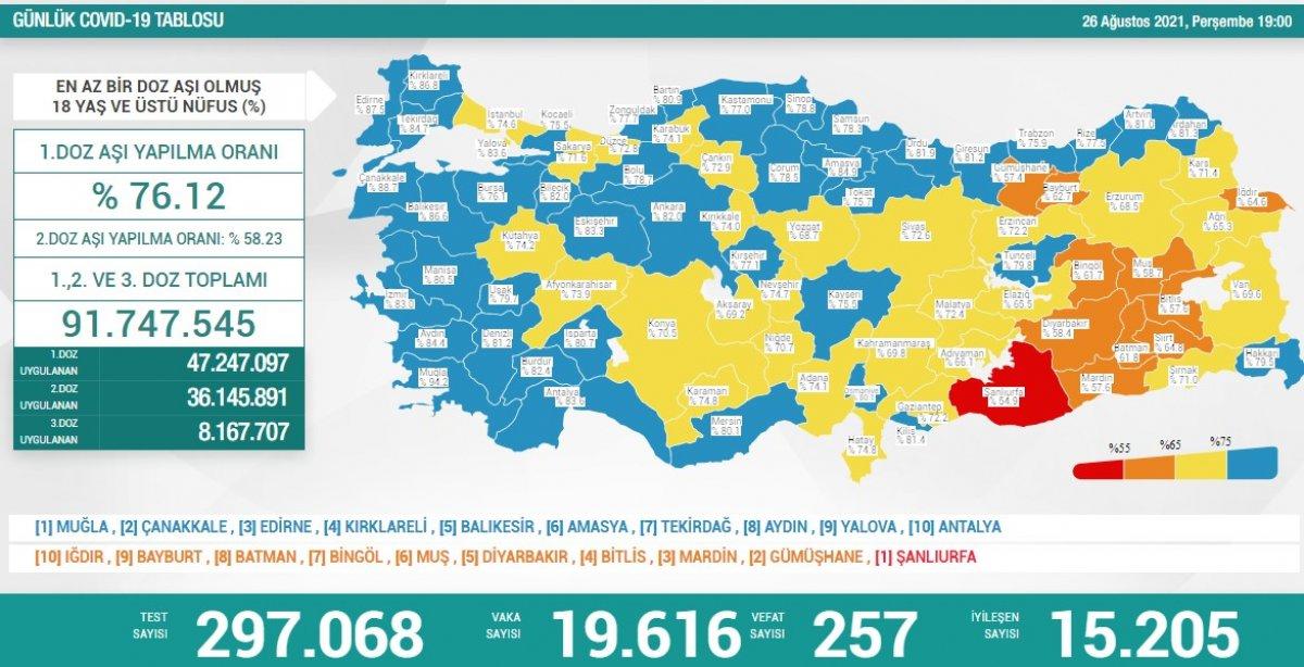 26 Ağustos Türkiye de koronavirüs tablosu #1