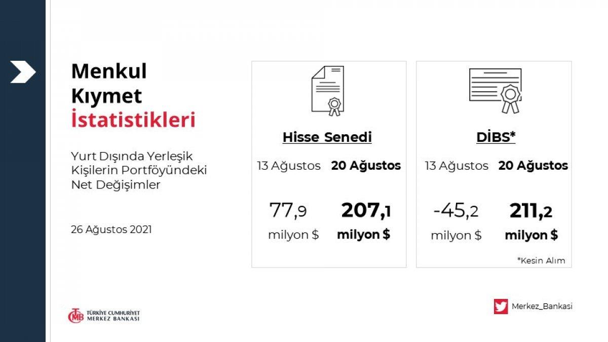 Menkul kıymet istatistikleri yayınlandı #1