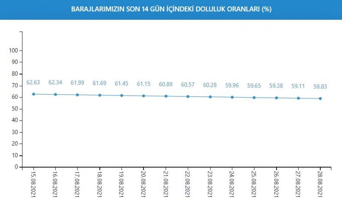 İstanbul a su sağlayan barajların seviyesi yüzde 58,83 e geriledi #2