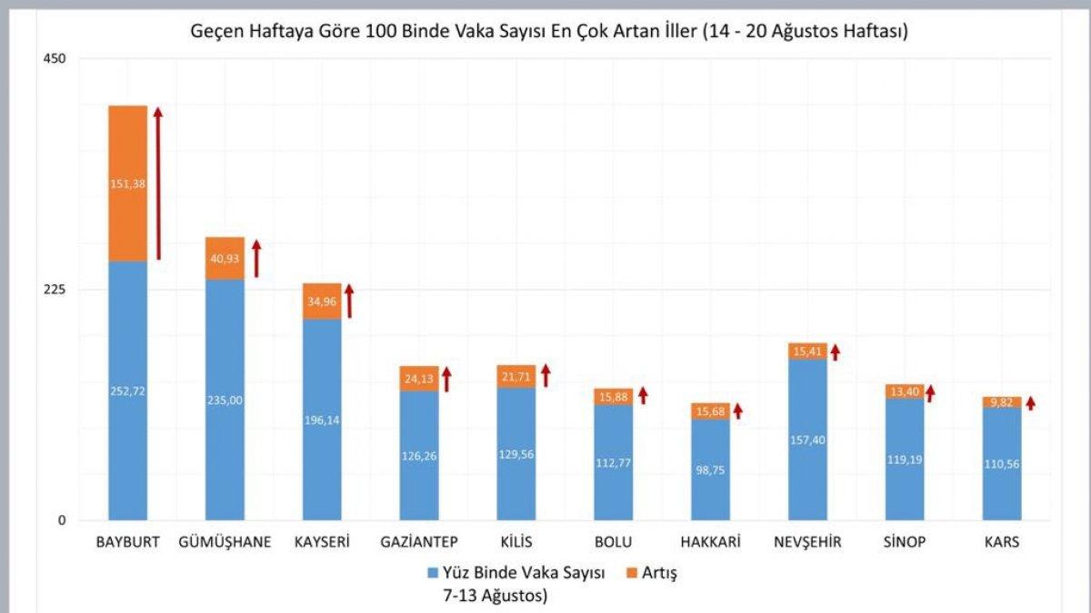 Türkiye nin haftalık koronavirüs vaka sayıları belli oldu #2