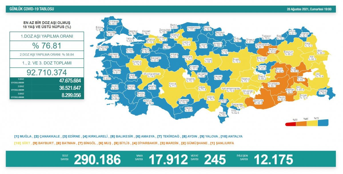 28 Ağustos Türkiye de koronavirüs tablosu  #1
