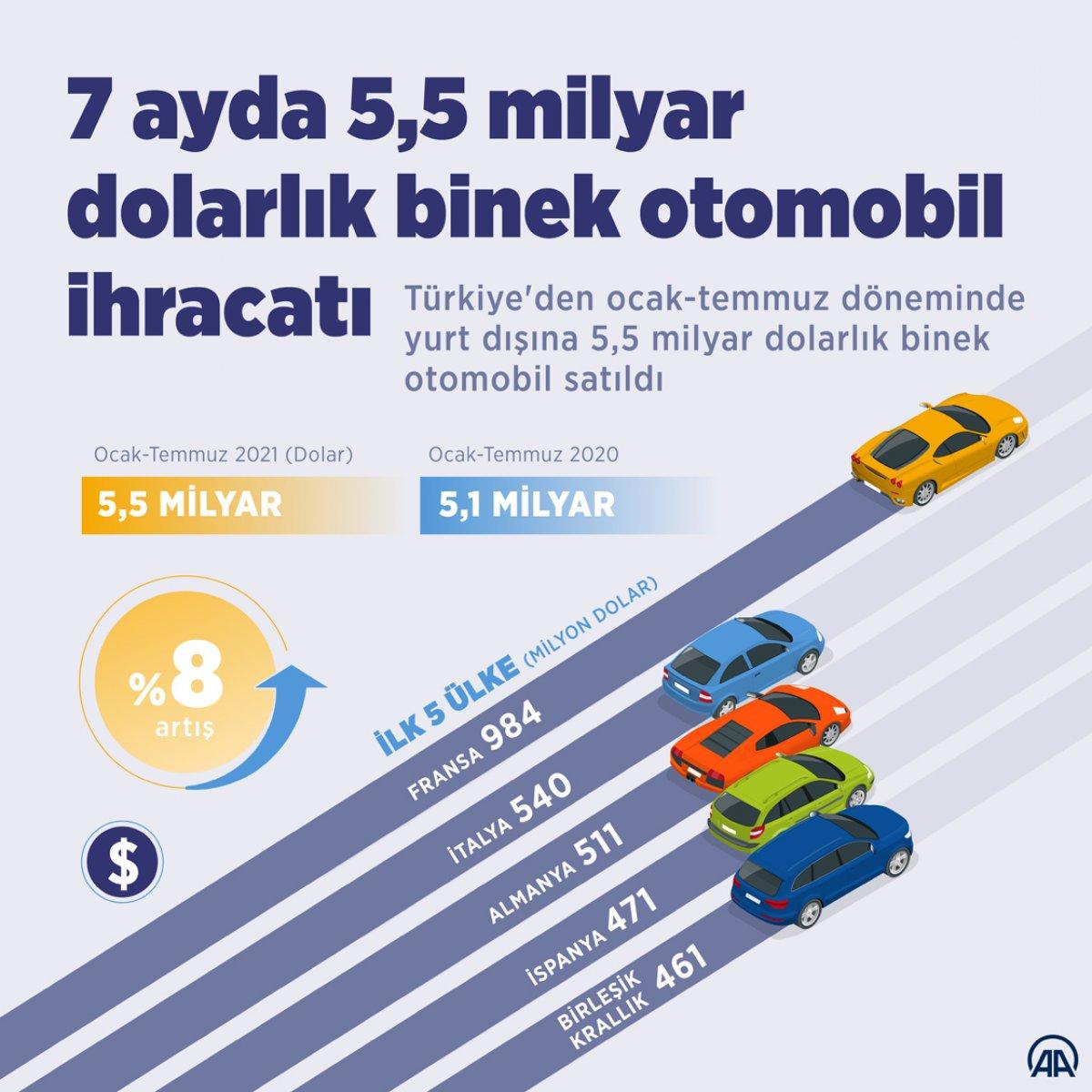 Türkiye den 7 ayda 5,5 milyar dolarlık binek otomobil ihracatı #1