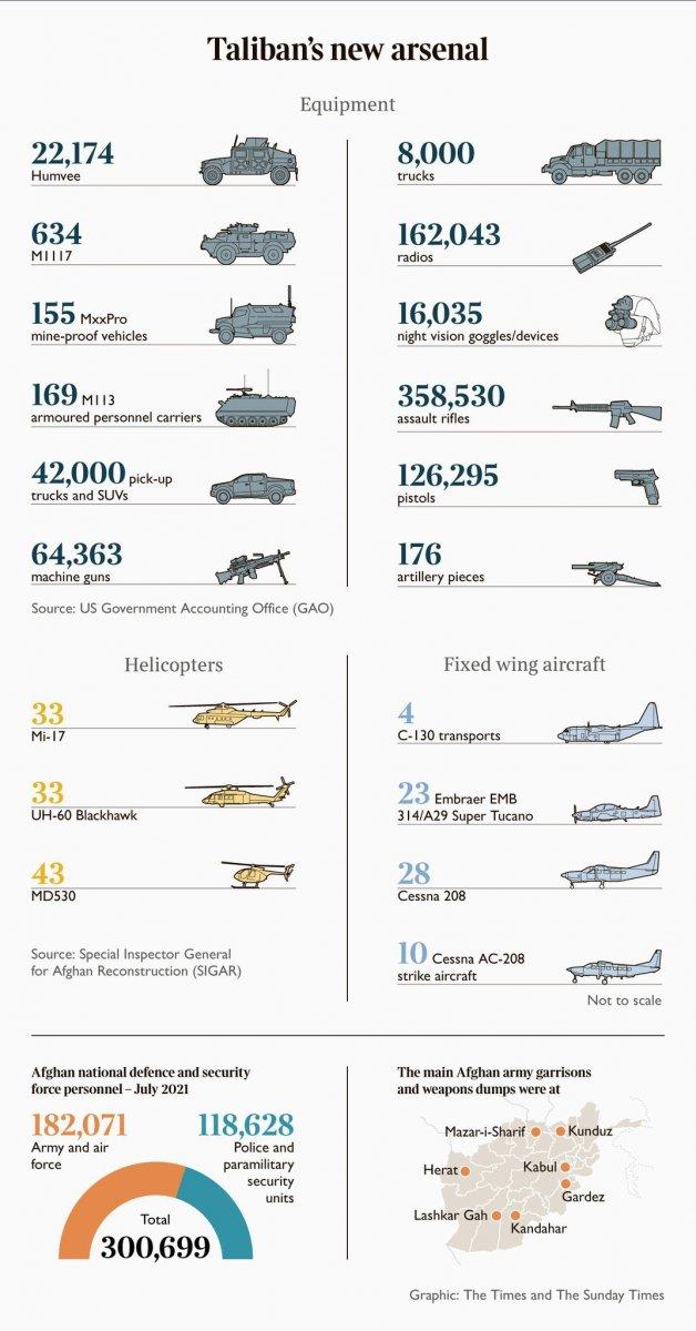 ABD nin Taliban a bıraktığı silahlar ve taçhizatların tam listesi #1
