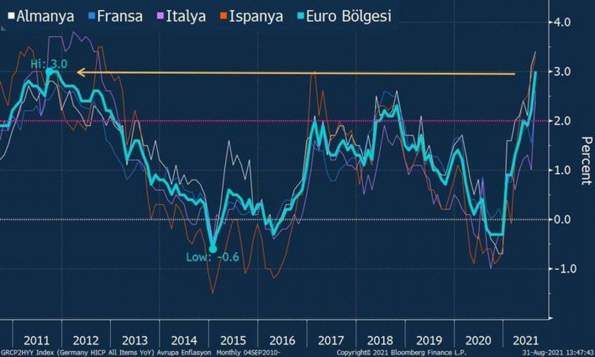 Euro bölgesinde enflasyon 10 yılın zirvesine yükseldi #1
