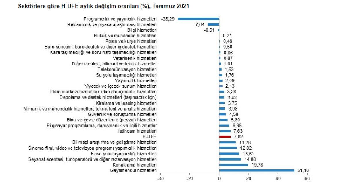Gayrimenkul hizmetleri endeksi yıllık yüzde 164,78 arttı #3