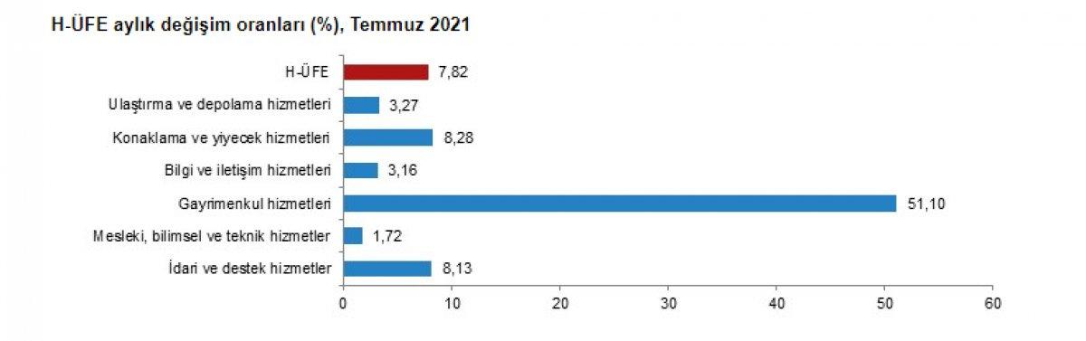 Gayrimenkul hizmetleri endeksi yıllık yüzde 164,78 arttı #2