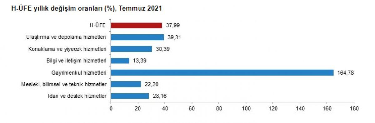 Gayrimenkul hizmetleri endeksi yıllık yüzde 164,78 arttı #1