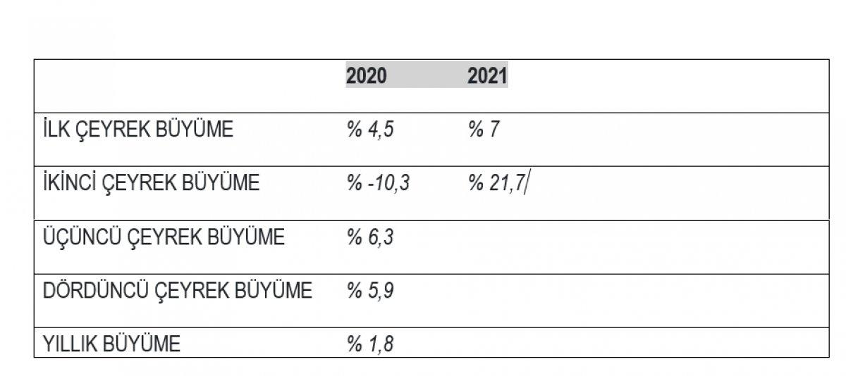 Türkiye ekonomisi ikinci çeyrekte yüzde 21,7 büyüdü #6