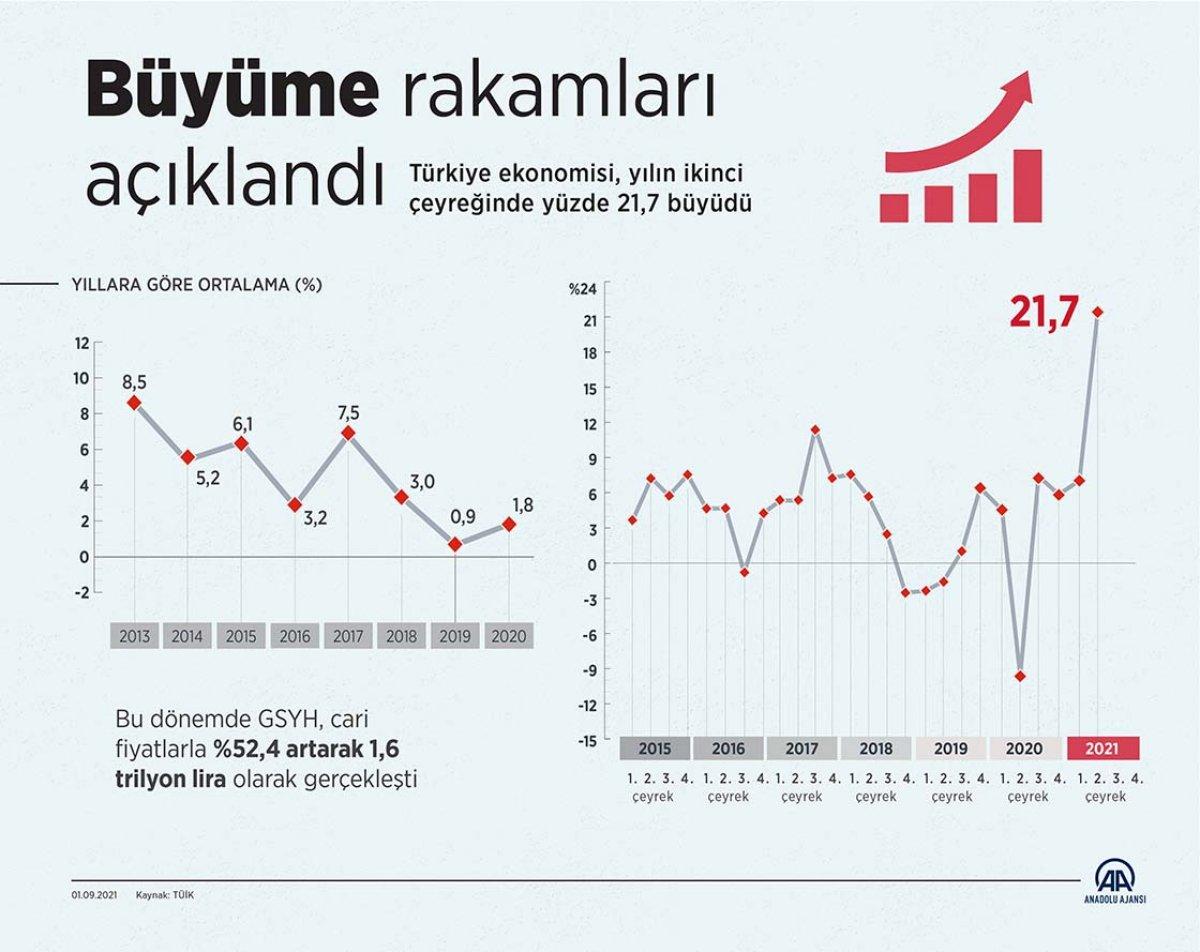 Mehmet Muş: Türkiye ihracatla büyümeye devam ediyor #1