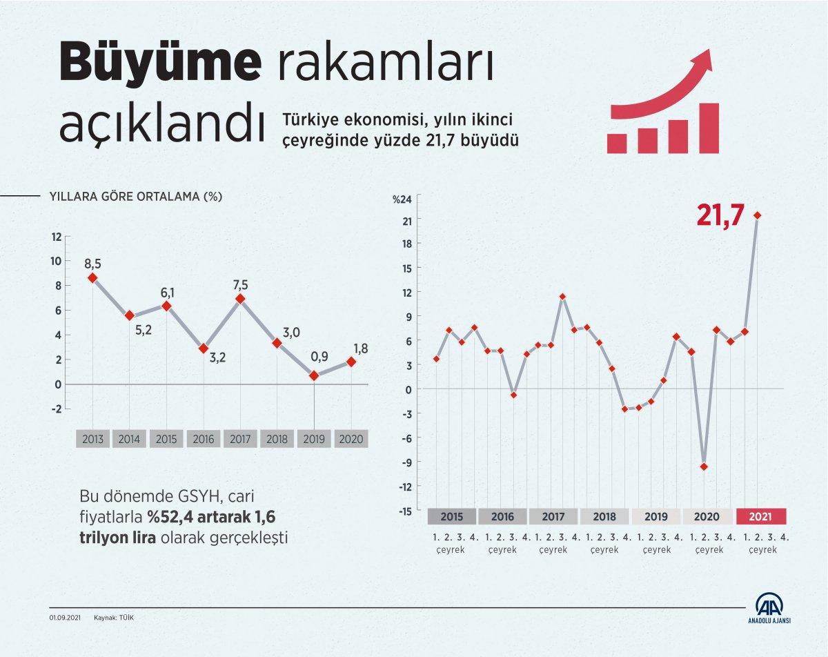 Türkiye ekonomisi ikinci çeyrekte yüzde 21,7 büyüdü #3