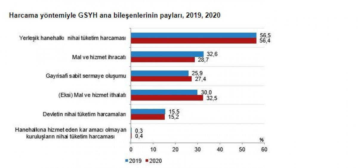 Gayrisafi yurt içi hasıla 2020 yılında yüzde 1,8 arttı #5