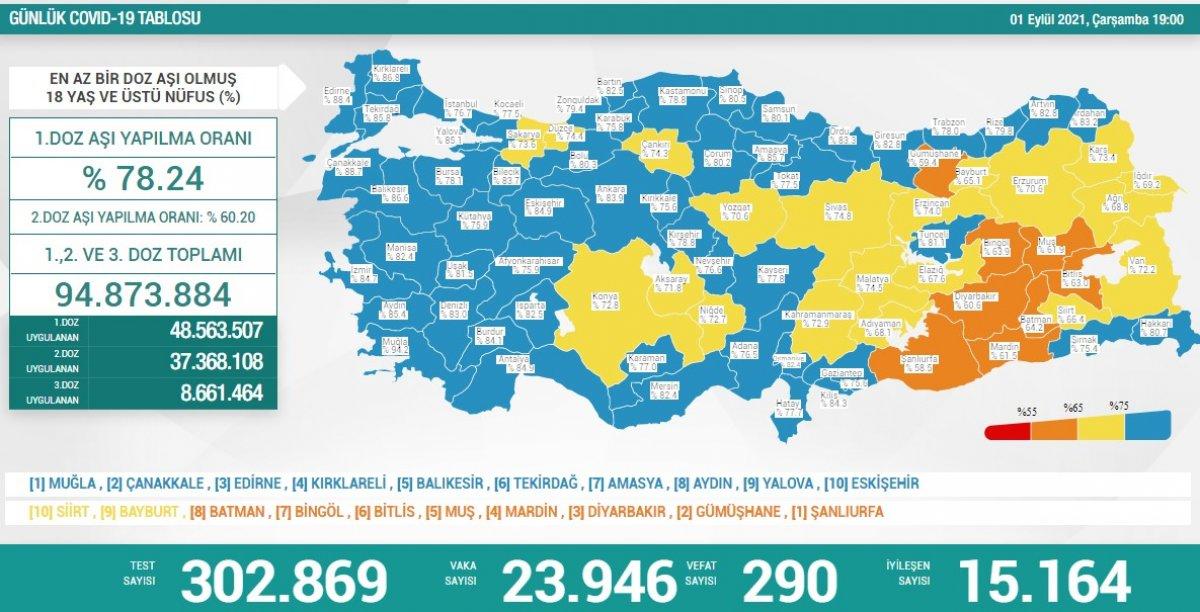 1 Eylül Türkiye de koronavirüs tablosu #1