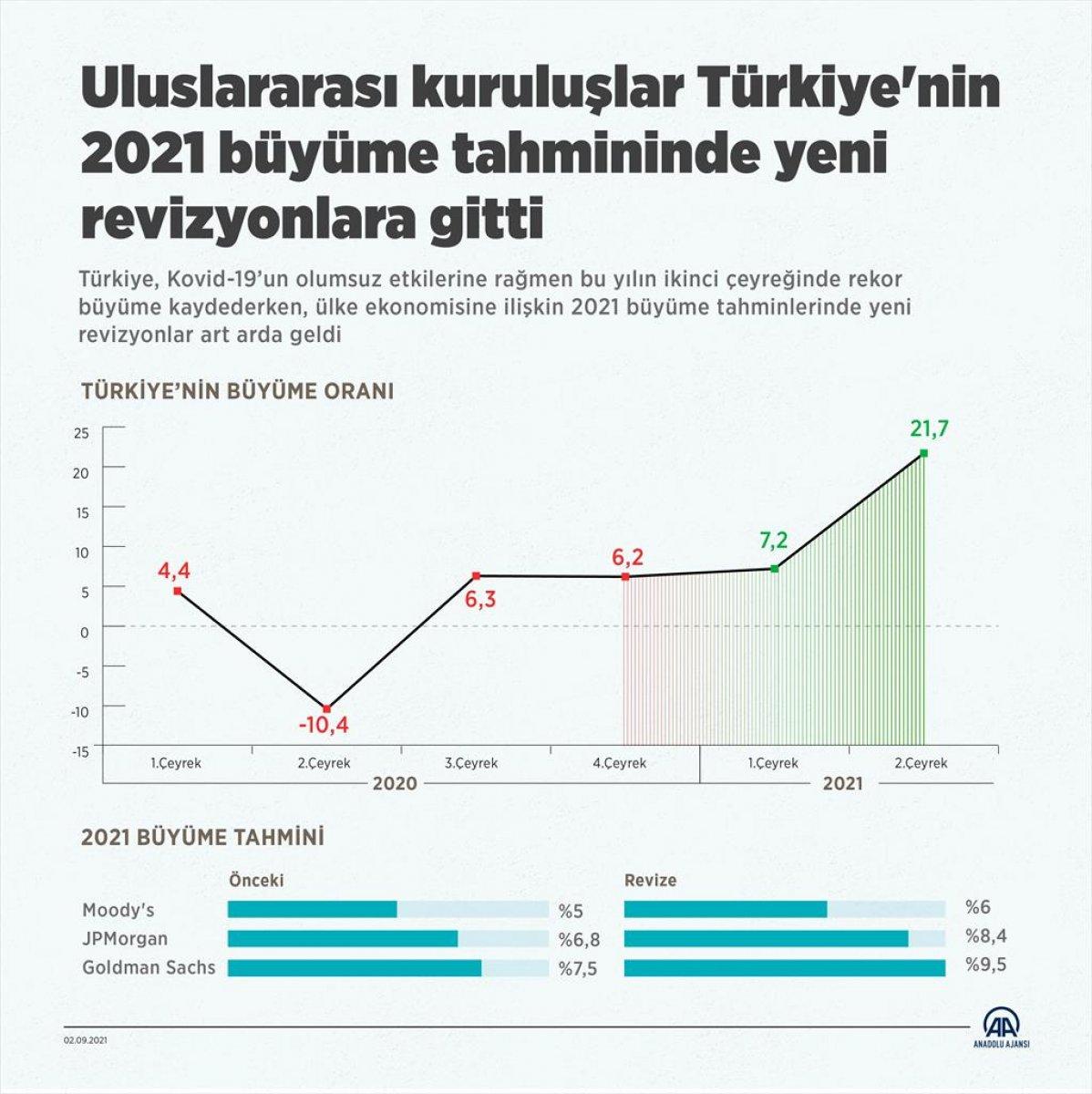 Uluslararası kuruluşlar Türkiye ekonomisinin büyüme tahminini artırdı #2