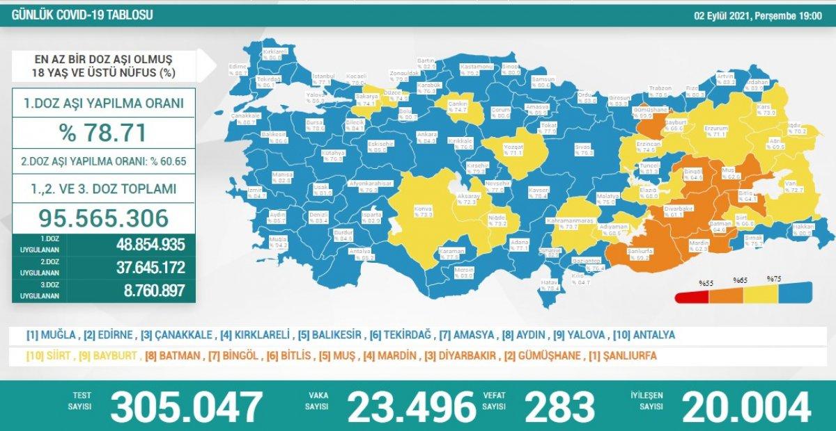 2 Eylül Türkiye de koronavirüs tablosu #1