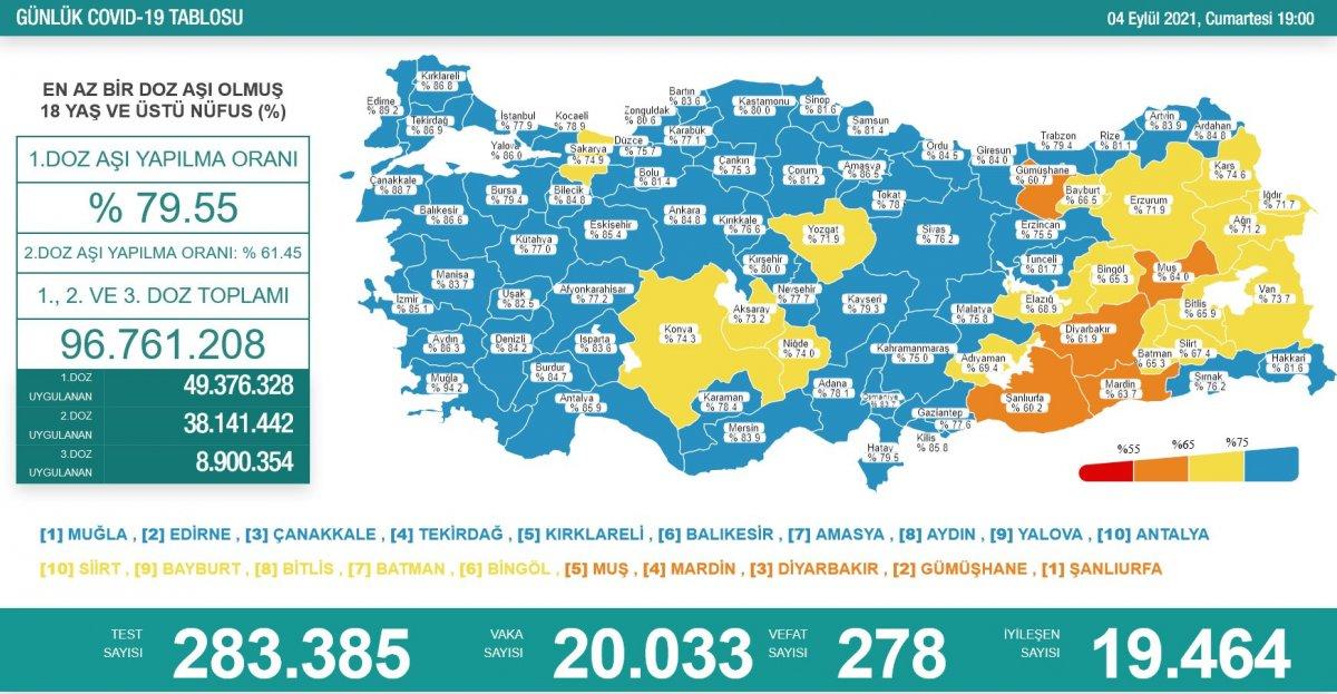 4 Eylül Türkiye de koronavirüs tablosu #1