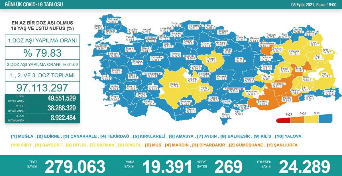 5 Eylül Türkiye de koronavirüs tablosu  #1