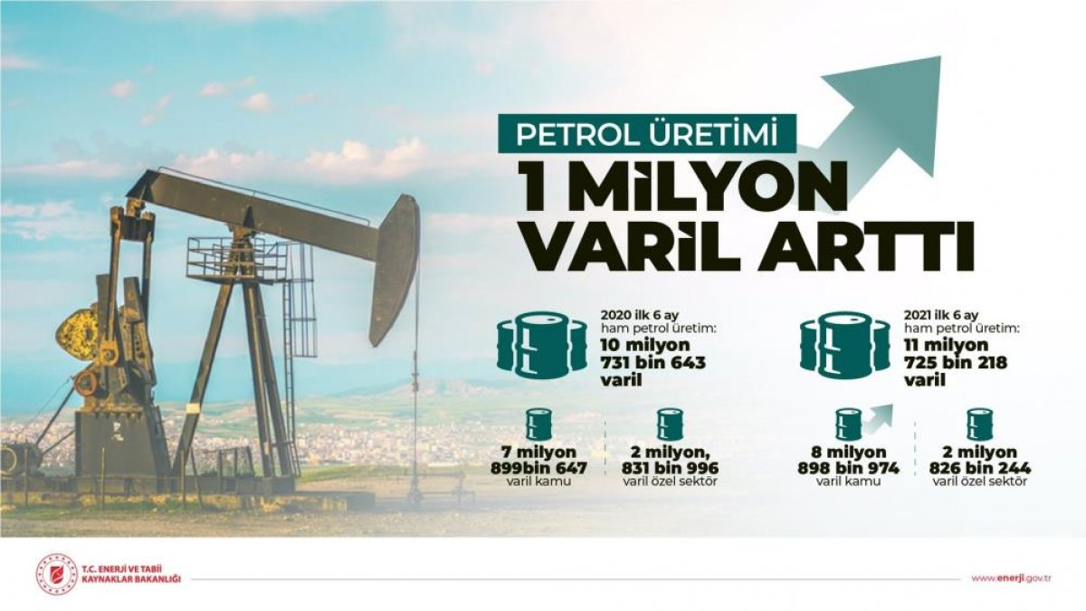 Türkiye de ilk 6 ayda 11.7 milyon varil petrol üretildi #1