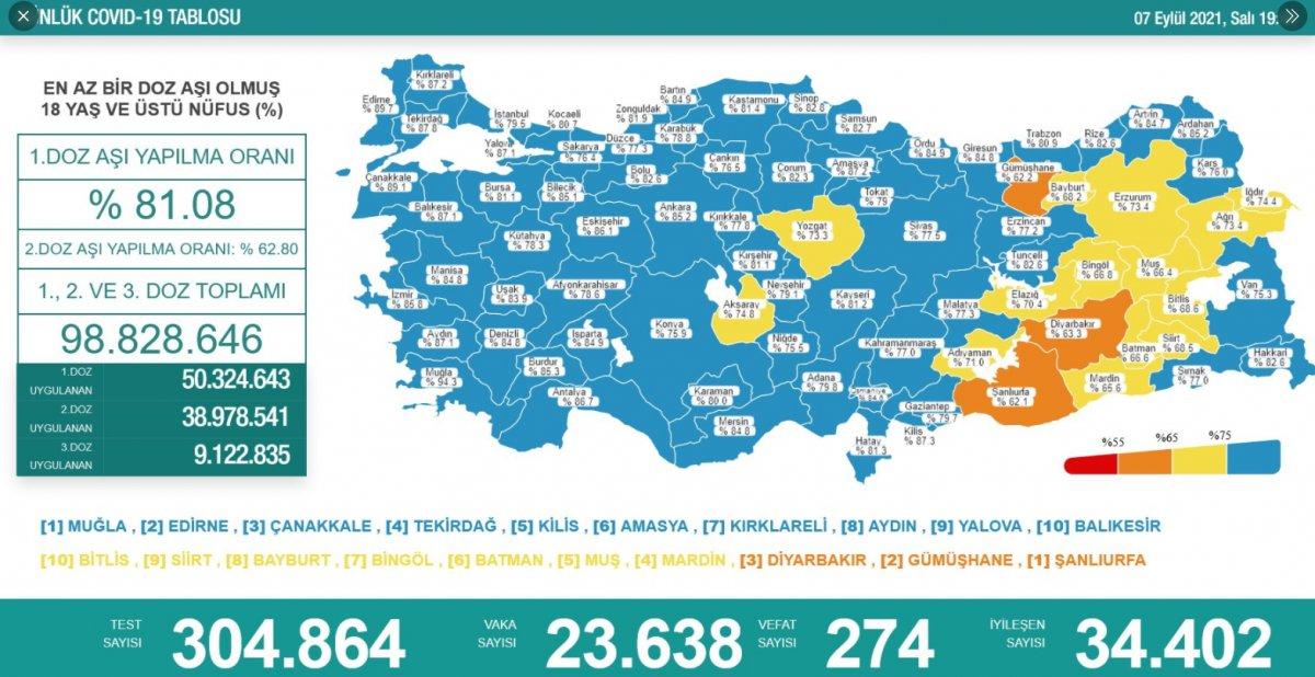 7 Eylül Türkiye nin koronavirüs tablosu #1