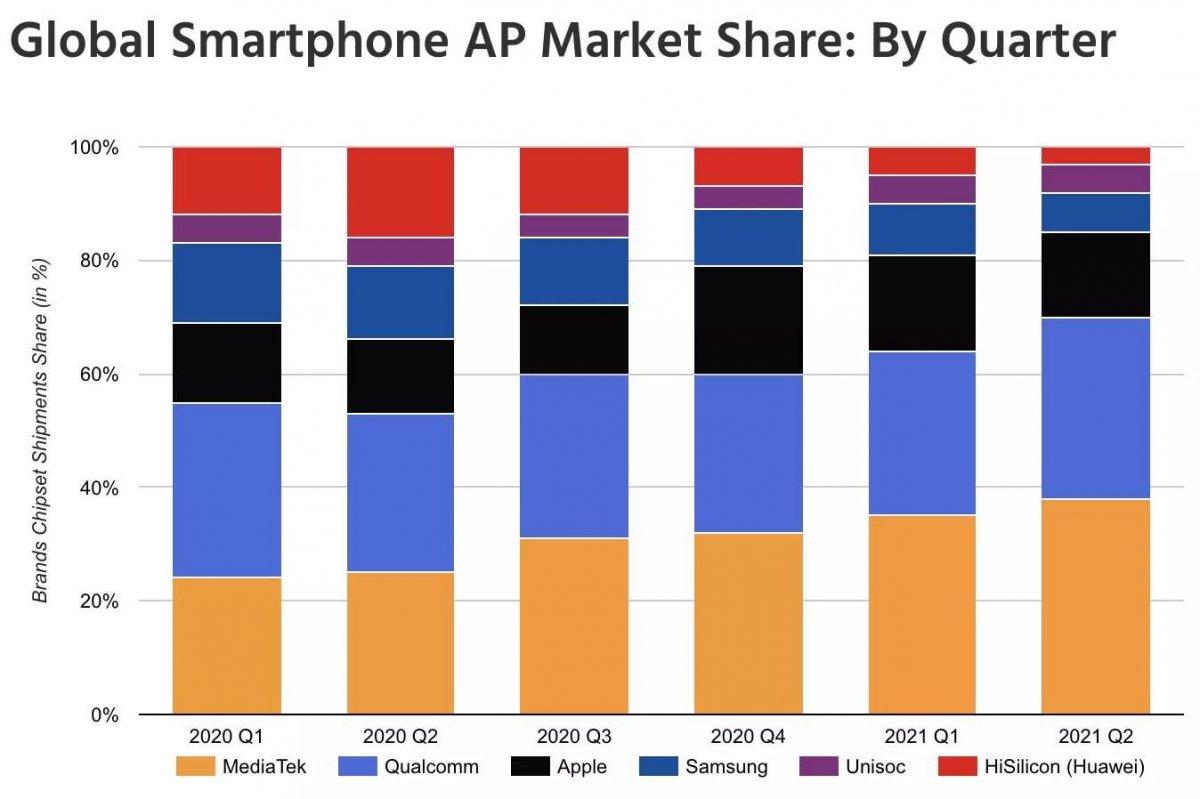 Akıllı telefon pazarında lider işlemci belli oldu #1