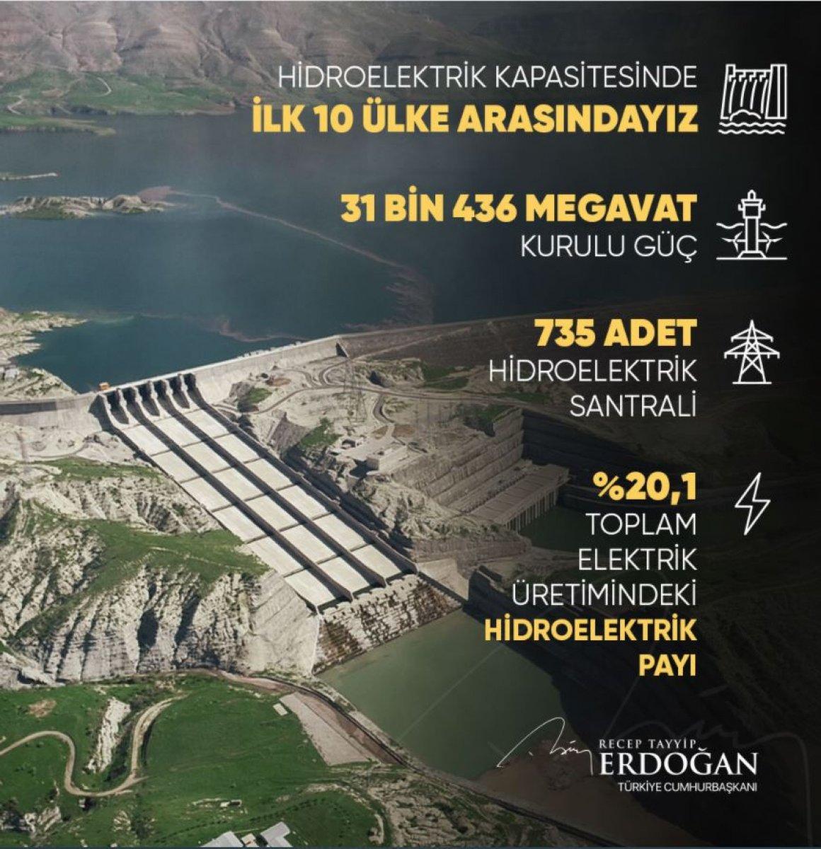 Cumhurbaşkanı Erdoğan dan hidroelektrik santrallerine ilişkin paylaşım #1
