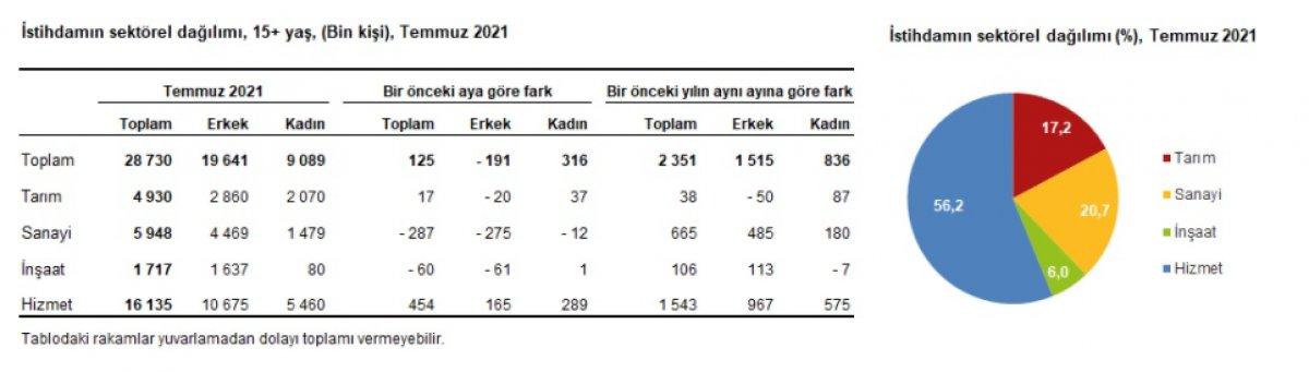Temmuz ayı işsizlik rakamları açıklandı #3