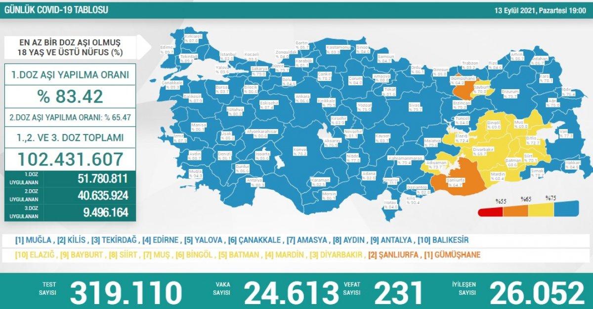 13 Eylül Türkiye nin koronavirüs tablosu #1