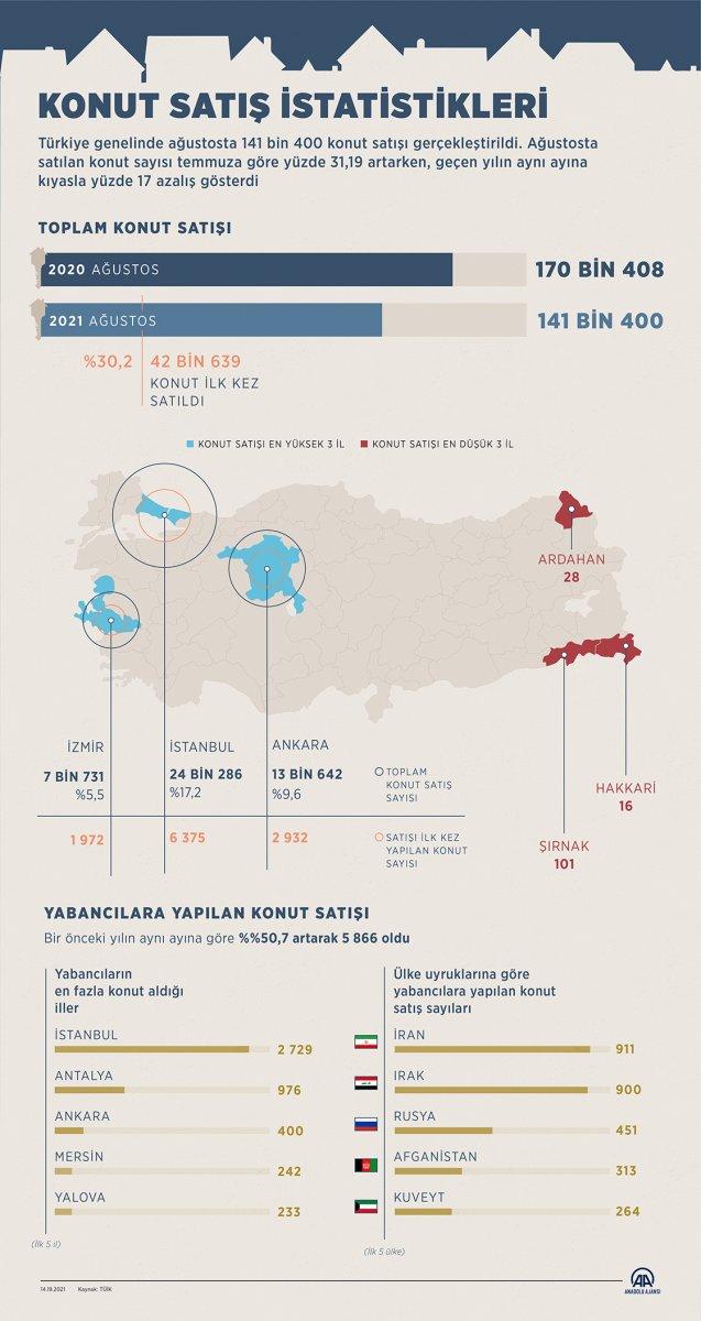 Ağustosta 141 bin 400  konut satıldı #5