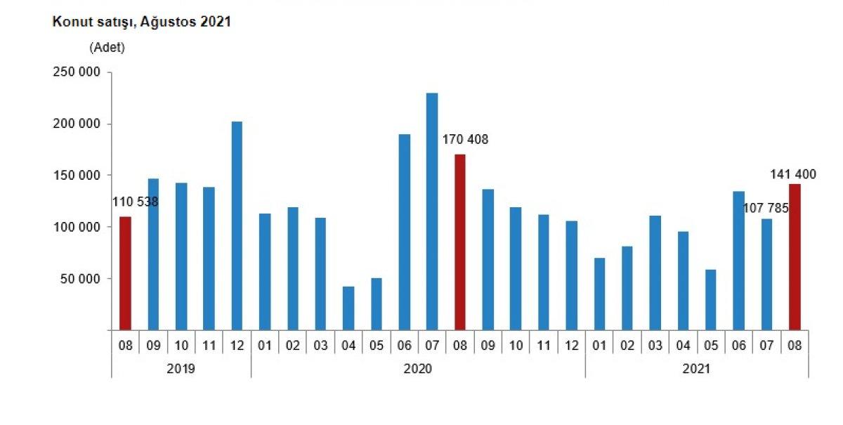 Ağustosta 141 bin 400  konut satıldı #1