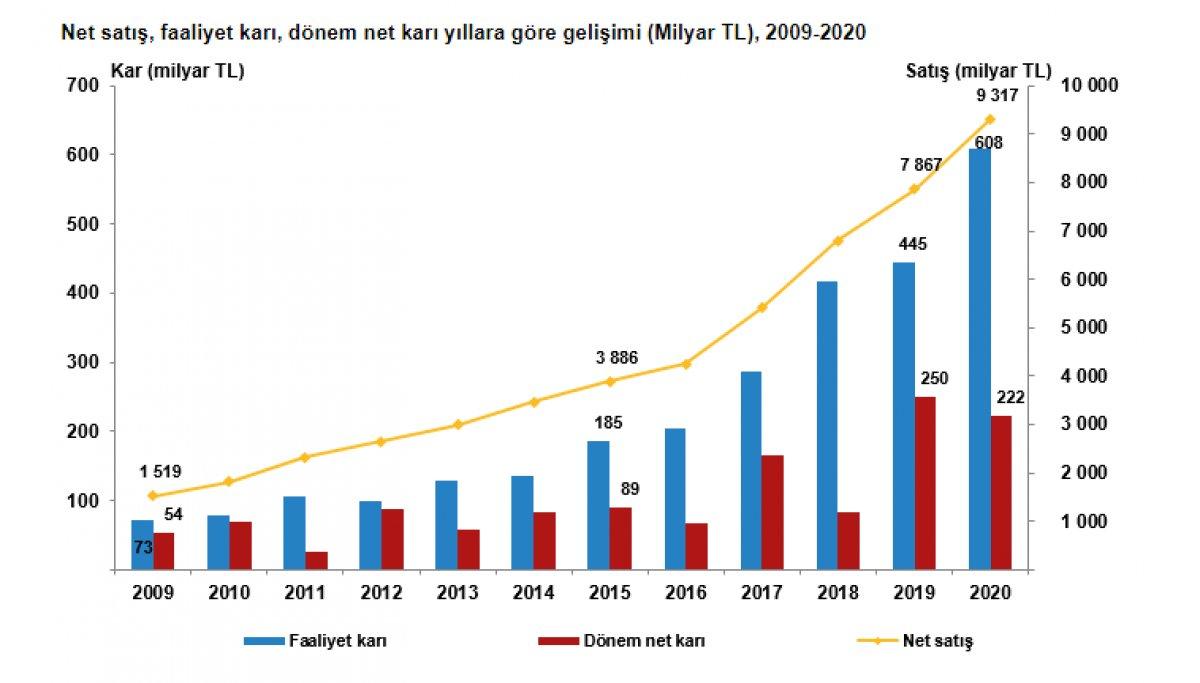Türkiye deki firmaların aktif büyüklüğü geçen yıl 10.6 trilyon lira oldu #1