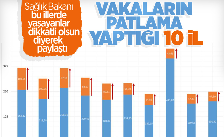 Fahrettin Koca illere göre haftalık vaka sayılarını açıkladı