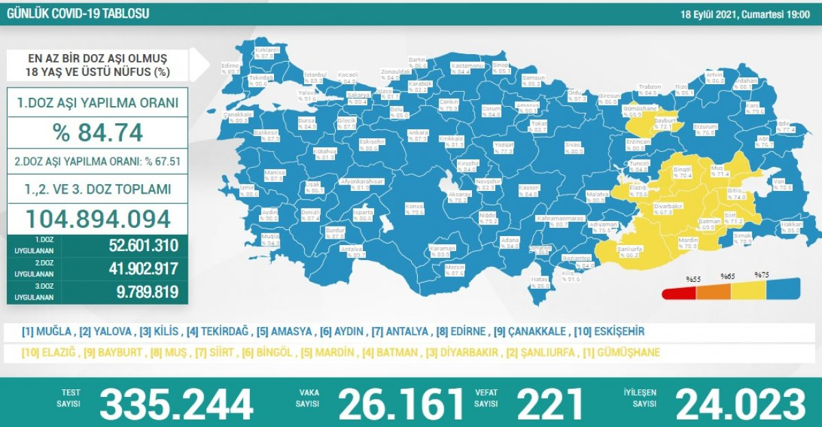 18 Eylül Türkiye nin koronavirüs tablosu #1